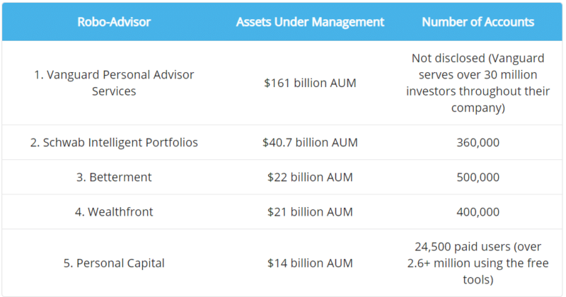 robo advisor assets under management 2020