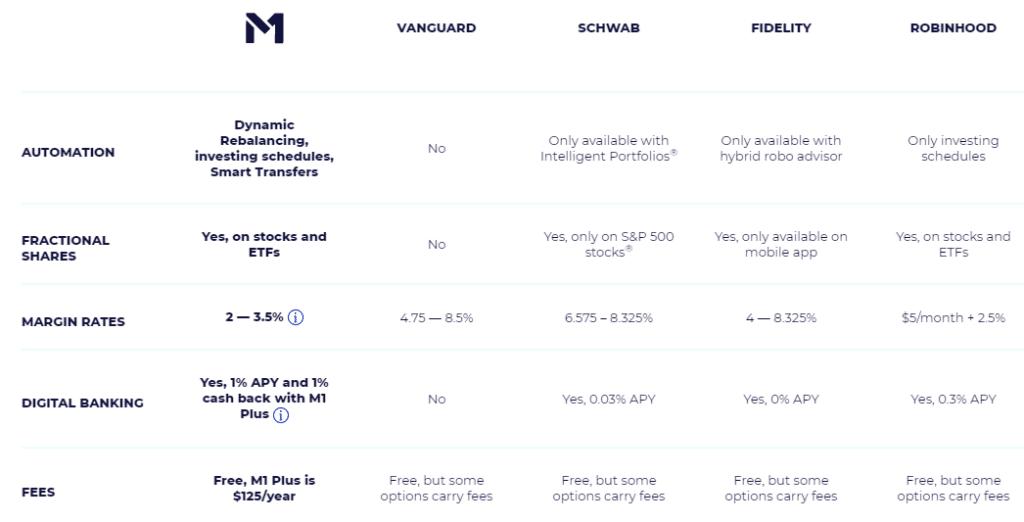 m1 comparison chart