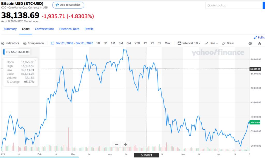 bitcoin price ytd July 27, 2021