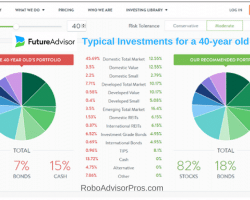 FutureAdvisor-Review-Typical-Investments-for-a-40-year-old.png