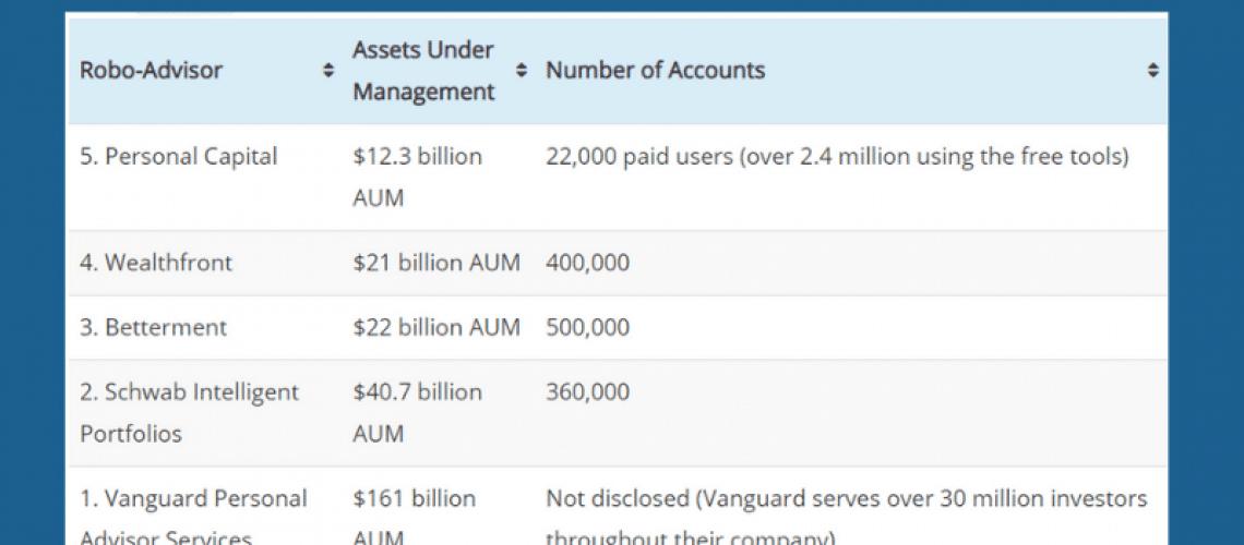 top 5 robo advisors with most aum 2020